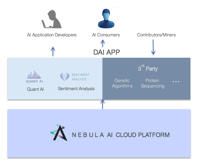 Nebula AI uses RTrade storage solutions to provide